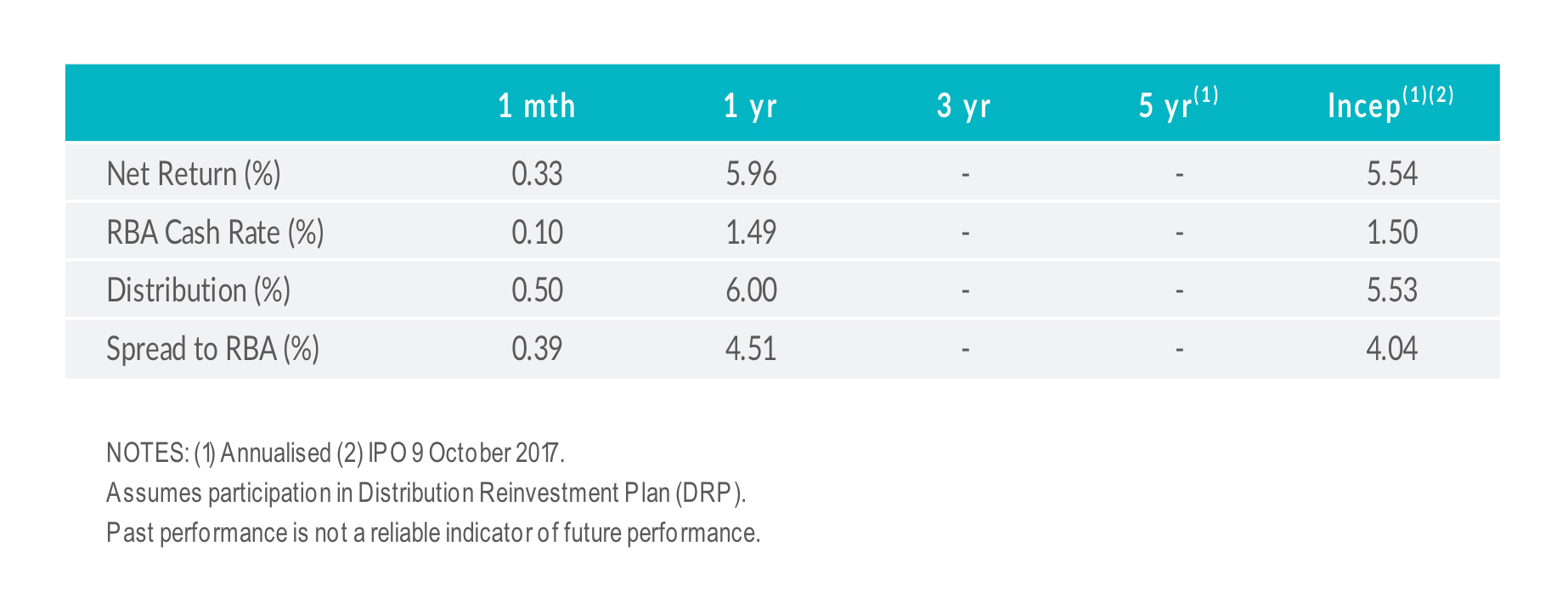 MXT fund performance chart