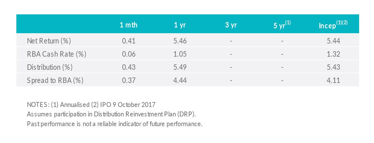 MXT performance chart