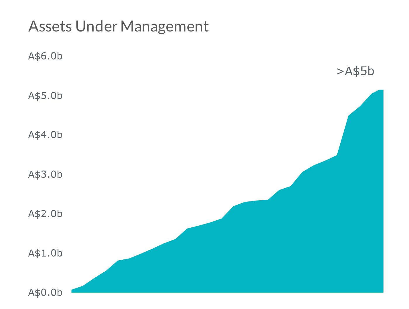 Assets graph